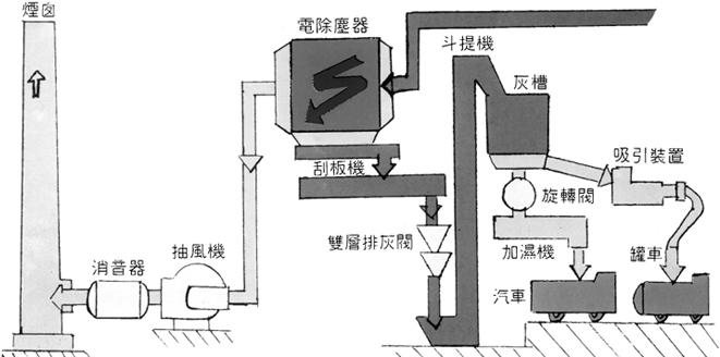 埋刮板输送机,斗式提升机,储灰槽,旋转给料机,加湿机,吸引装置等,其